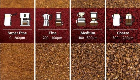 ukuran gilingan kopi